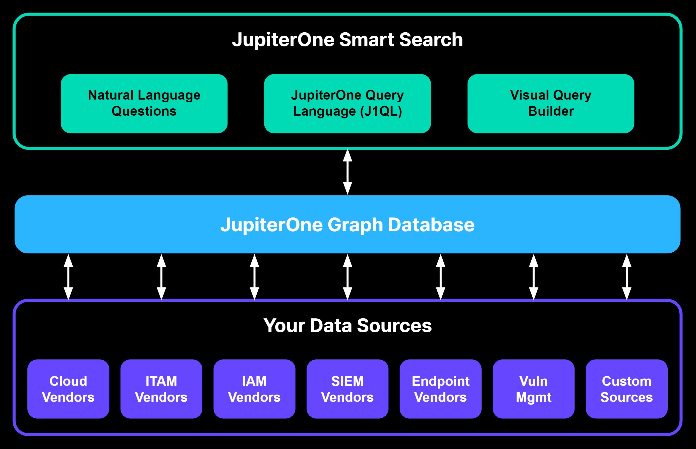 Smart Search JupiterOne Architecture